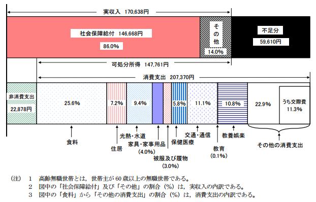 高齢無職世帯の家計収支(総世帯)-2014年-