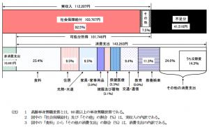 高齢単身無職世帯の家計収支-2014年-