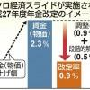 2015年度の年金上昇率