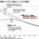 労働力人口と65歳以上人口の推移