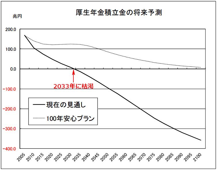 厚生年金積立金の将来予測