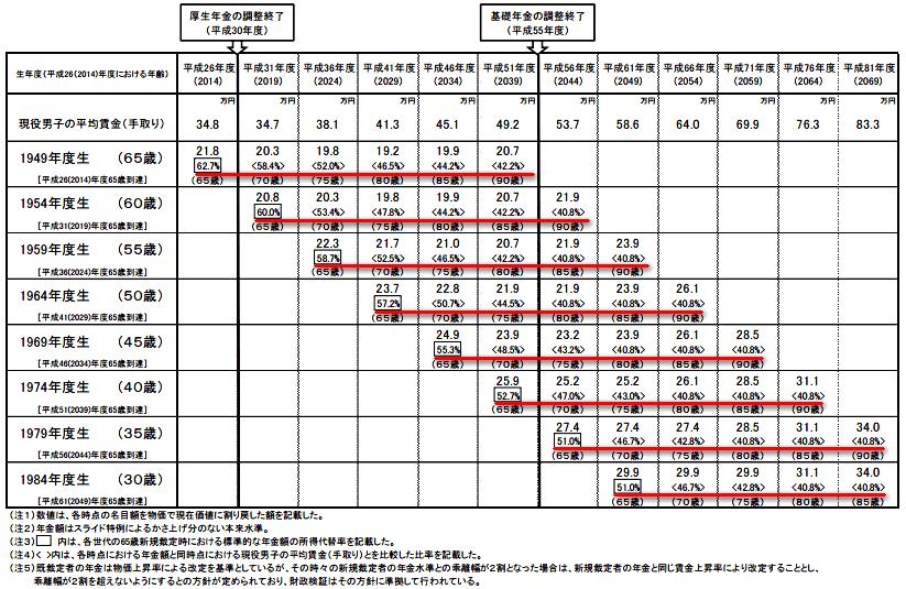 生年度別に見た年金受給後の厚生年金の標準的な年金額(夫婦2人の基礎年金含む)の見通し
