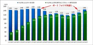 年金積立金の規模の推移