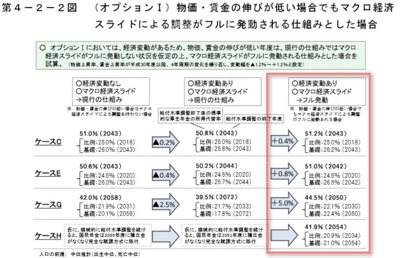 物価・賃金の伸びが低い場合でもマクロ経済 スライドによる調整がフルに発動される仕組みとした場合