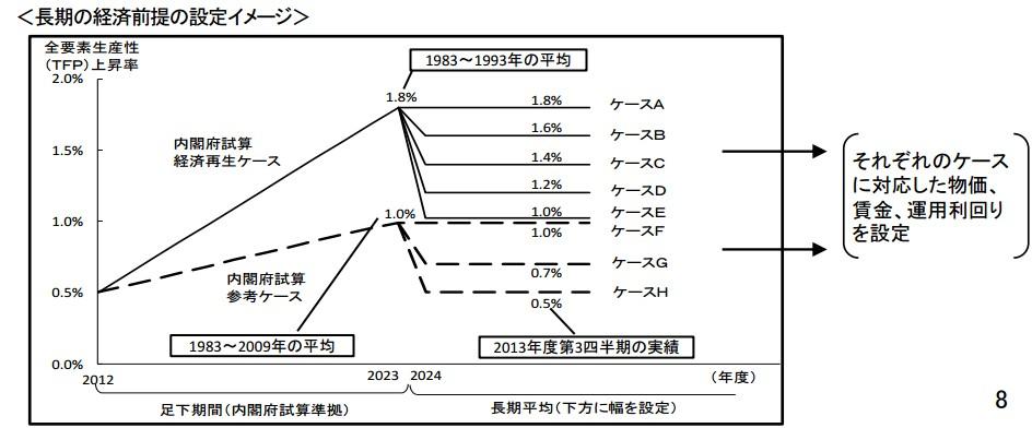 全要素生産性(TFP)上昇率