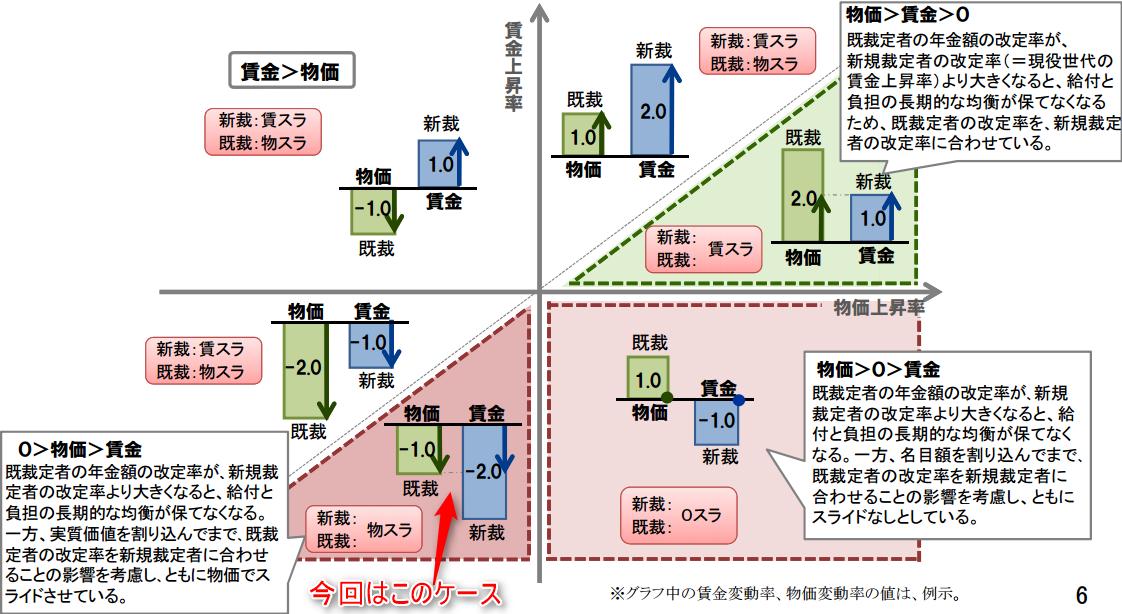 年金額の物価スライド・賃金スライドのルール