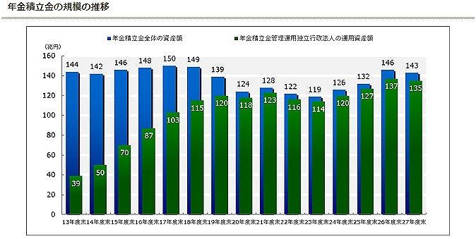 GPIFの年金積立金額の推移