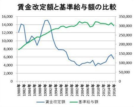 賃金改定額と基準給与額の比較