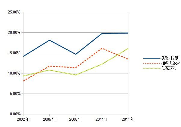 失業・転職、給料の減少と住宅購入の関係