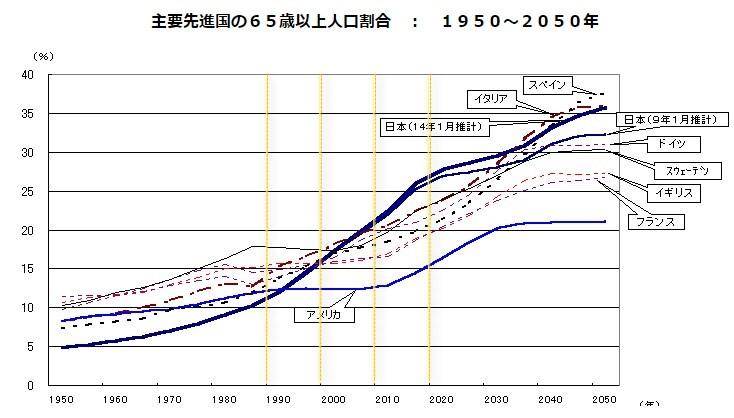 主要先進国の65歳以上人口割合