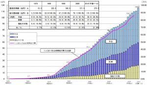 社会保障給付費の推移
