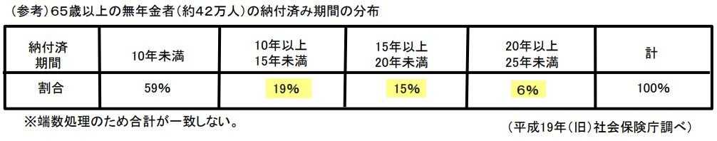 65歳以上の無年金者(約42万人)の納付済み期間の分布