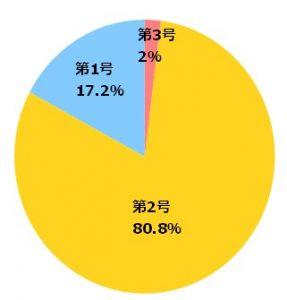 iDeCo加入者の割合(2017年6月時点)