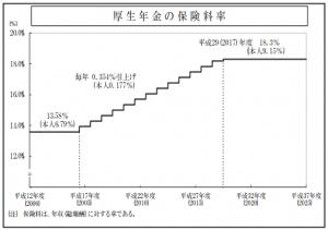 厚生年金の保険料率