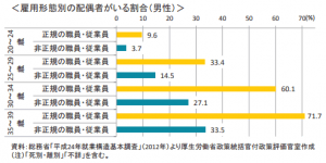 雇用形態別の配偶者がいる割合(男性)