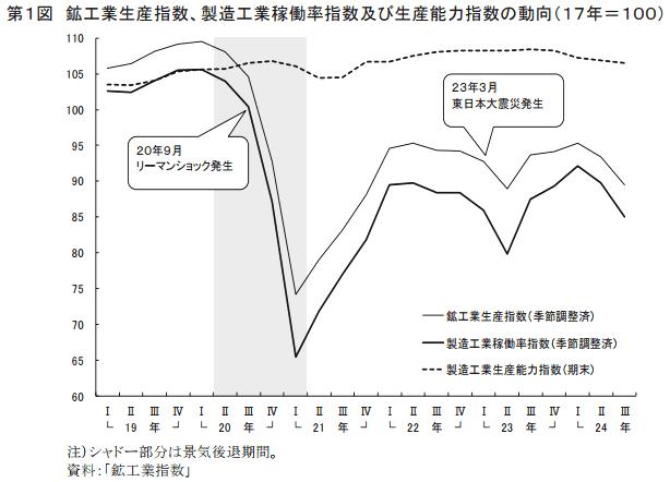 製造工業稼働率・生産能力指数の動向について