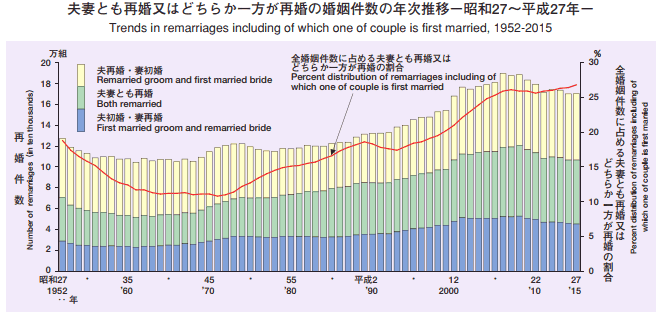 再婚率の推移