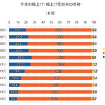 年金の繰上げ・繰上げ受給率の推移(新規)
