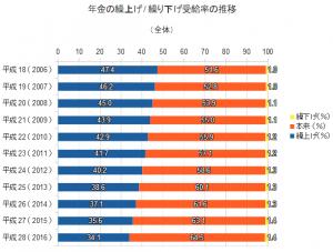 年金の繰上げ・繰上げ受給率の推移(全体