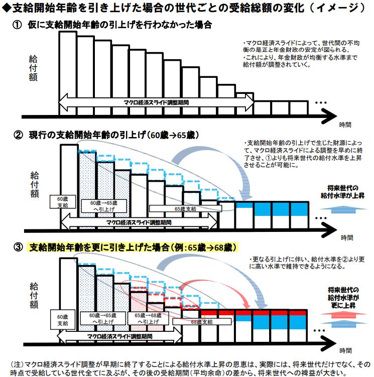 支給開始年齢を引き上げた場合の世代ごとの受給総額の変化(イメージ)