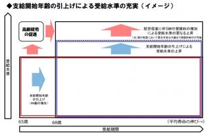 支給開始年齢の引上げによる受給水準の充実(イメージ)