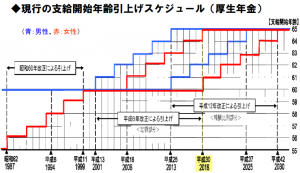 現行の支給開始年齢引上げスケジュール(厚生年金)