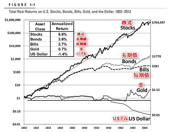 株の長期投資